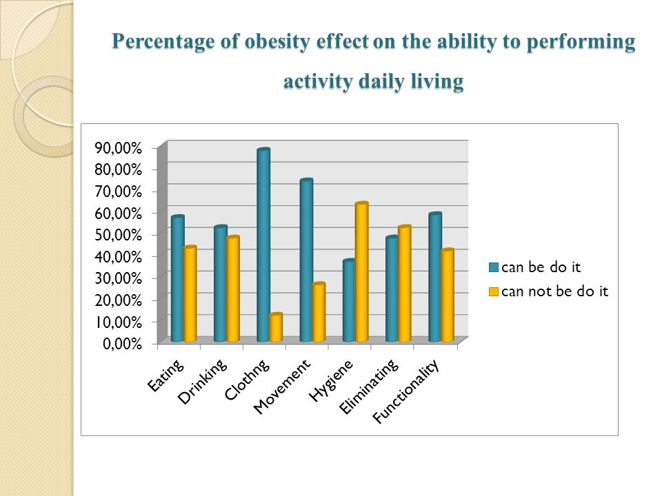 Percentage of obesity effect on the ability to performing activity daily living