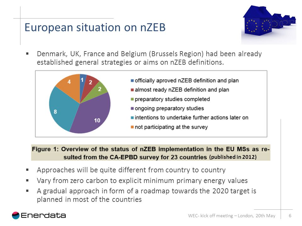European situation on nZEB WEC- kick off meeting – London, 20th May 6  Denmark, UK, France and Belgium (Brussels Region) had been already established general strategies or aims on nZEB definitions.