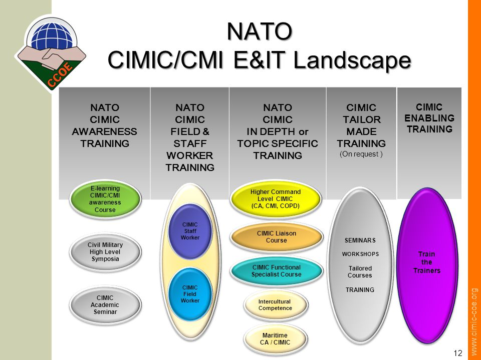 www.cimic-coe.org 12 NATO CIMIC/CMI E&IT Landscape NATO CIMIC AWARENESS TRAINING NATO CIMIC FIELD & STAFF WORKER TRAINING NATO CIMIC IN DEPTH or TOPIC SPECIFIC TRAINING CIMIC TAILOR MADE TRAINING (On request ) E-learning CIMIC/CMI awareness Course E-learning CIMIC/CMI awareness Course Civil Military High Level Symposia CIMIC Academic Seminar CIMIC Staff Worker CIMIC Field Worker Higher Command Level CIMIC (CA, CMI, COPD) Higher Command Level CIMIC (CA, CMI, COPD) CIMIC Liaison Course SEMINARS WORKSHOPS Tailored Courses TRAINING SEMINARS WORKSHOPS Tailored Courses TRAINING CIMIC Functional Specialist Course Intercultural Competence Maritime CA / CIMIC CIMIC ENABLING TRAINING Train the Trainers Train the Trainers