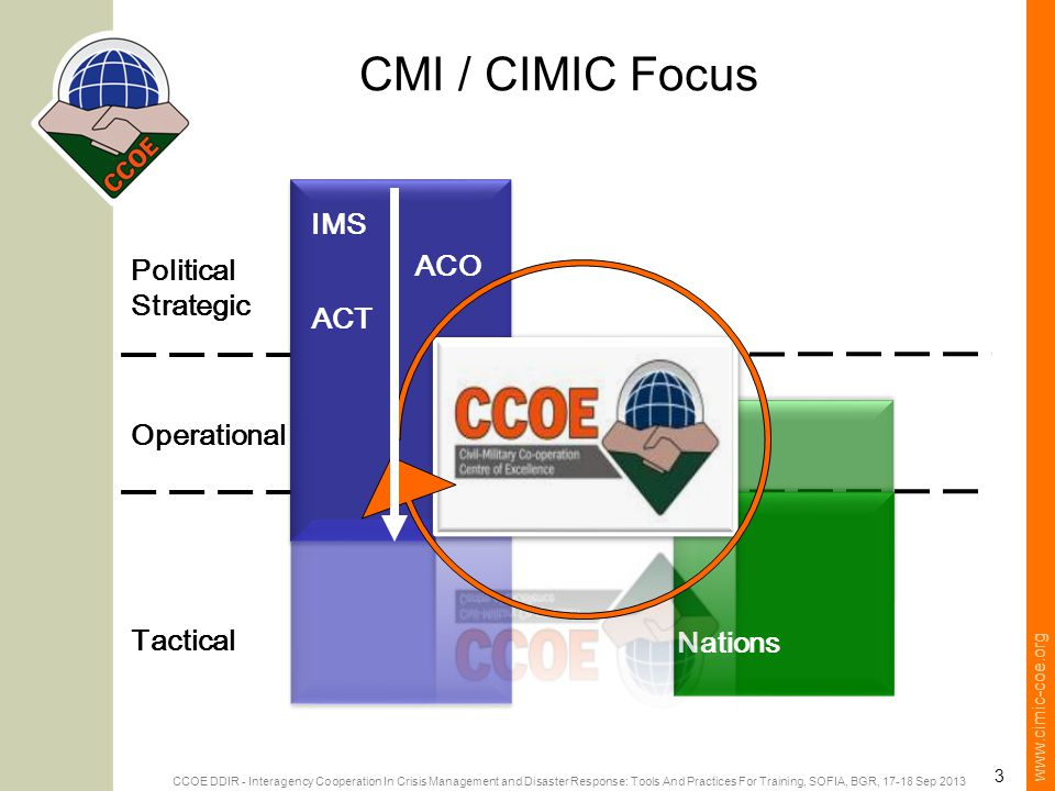 www.cimic-coe.org 3 CMI / CIMIC Focus Political Strategic Tactical Operational IMS ACO ACT Nations CCOE DDIR - Interagency Cooperation In Crisis Management and Disaster Response: Tools And Practices For Training, SOFIA, BGR, 17-18 Sep 2013