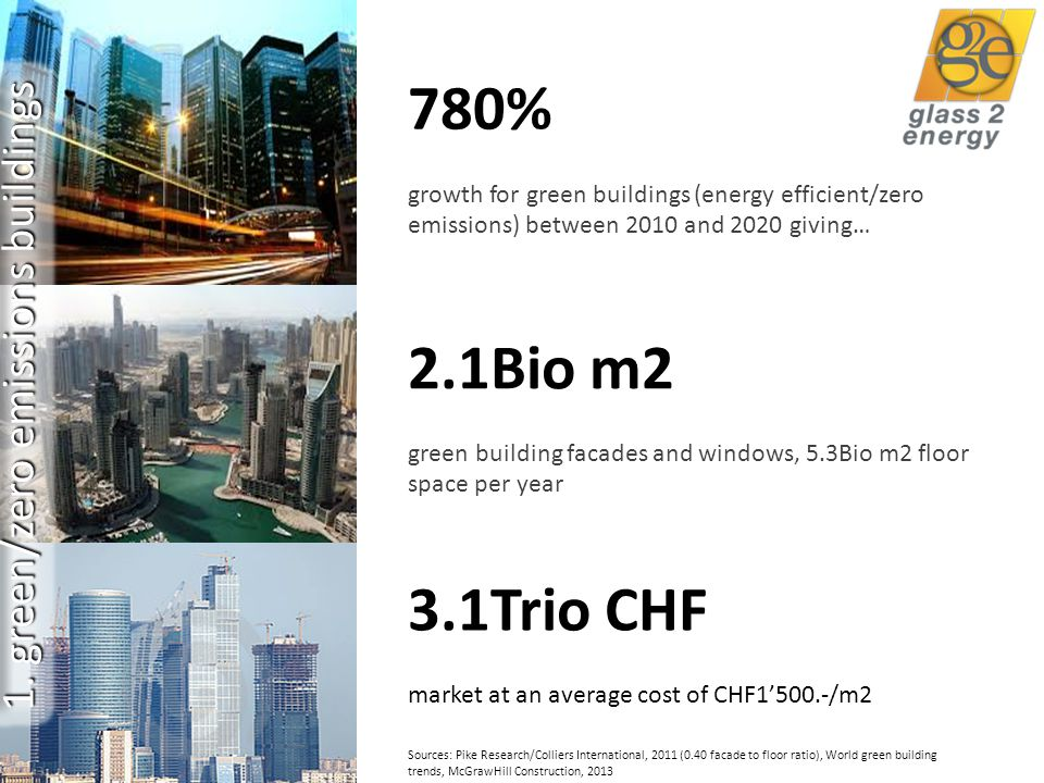 12 2.1Bio m2 green building facades and windows, 5.3Bio m2 floor space per year Sources: Pike Research/Colliers International, 2011 (0.40 facade to floor ratio), World green building trends, McGrawHill Construction, 2013 780% growth for green buildings (energy efficient/zero emissions) between 2010 and 2020 giving… 3.1Trio CHF market at an average cost of CHF1'500.-/m2 1.