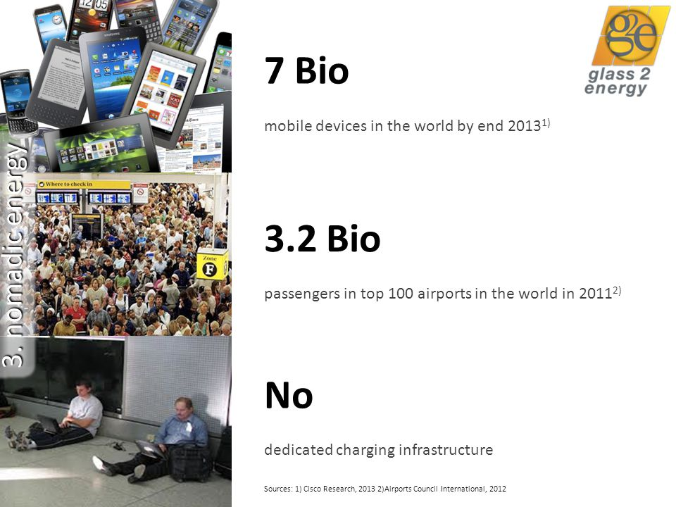 14 3.2 Bio passengers in top 100 airports in the world in 2011 2) 7 Bio mobile devices in the world by end 2013 1) No dedicated charging infrastructure Sources: 1) Cisco Research, 2013 2)Airports Council International, 2012 3.