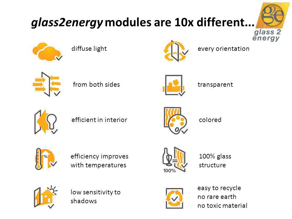 3 key benefits...1. 2. 3. High energy generation 20-30% more kWh/Wp harvest (v.