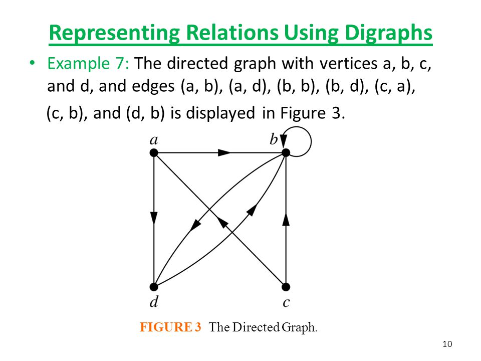 Representing Relations Using Digraphs Example 7: The directed graph with vertices a, b, c, and d, and edges (a, b), (a, d), (b, b), (b, d), (c, a), (c