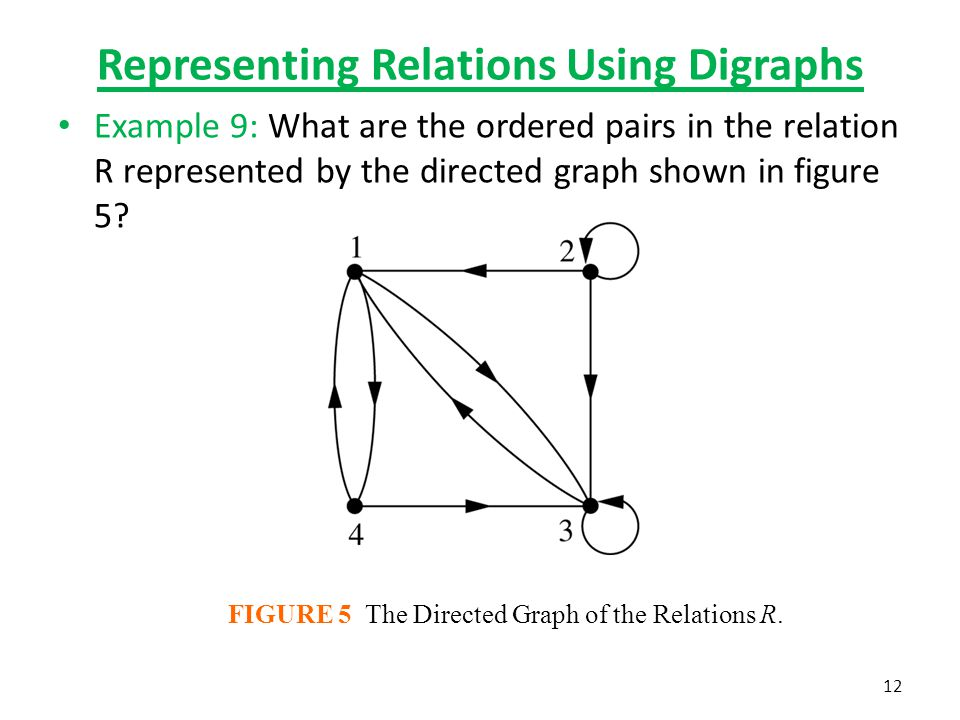 Representing Relations Using Digraphs Example 9: What are the ordered pairs in the relation R represented by the directed graph shown in figure 5? FIG