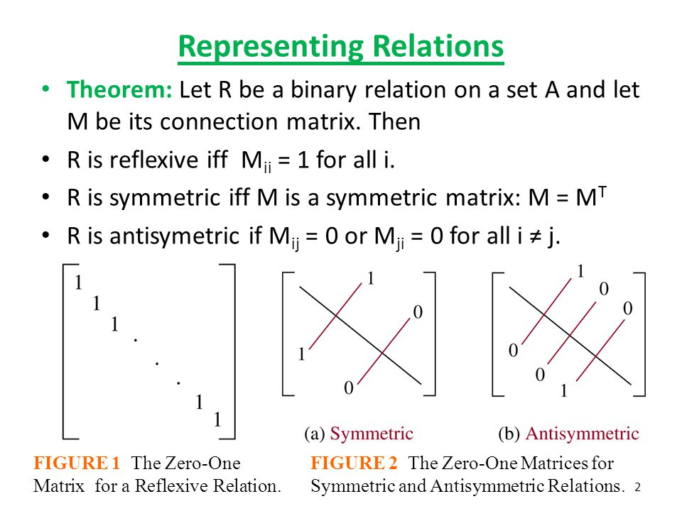 Representing Relations Theorem: Let R be a binary relation on a set A and let M be its connection matrix. Then R is reflexive iff M ii = 1 for all i.