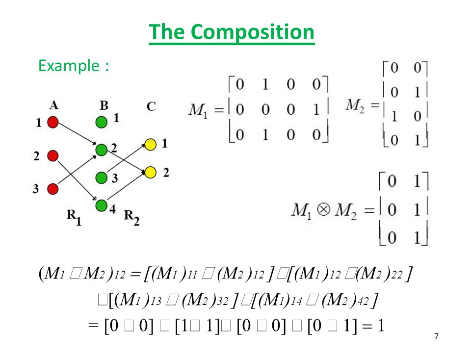 The Composition Note: there is an arc in R 1 from node 1 in A to node 2 in B there is an arc in R 2 from node 2 in B to node 2 in C.