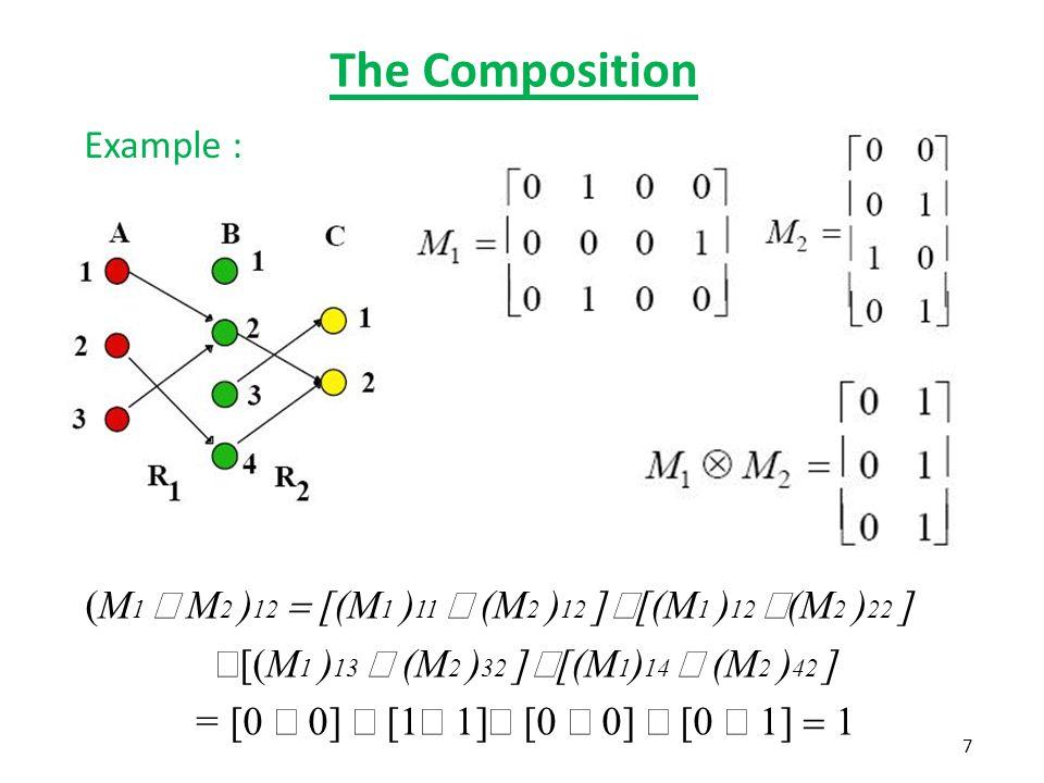 The Composition Example : 7 (M 1  M 2 ) 12  [(M 1 ) 11  (M 2 ) 12 ]  [(M 1 ) 12  (M 2 ) 22 ]  [(M 1 ) 13  (M 2 ) 32 ]  [(M 1 ) 14  (M 2 ) 42 ] = [0  0]  [1  1]  [0  0]  [0  1]  1