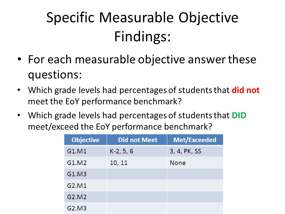 Specific Measurable Objective Findings: For each measurable objective answer these questions: Which grade levels had percentages of students that did not meet the EoY performance benchmark.