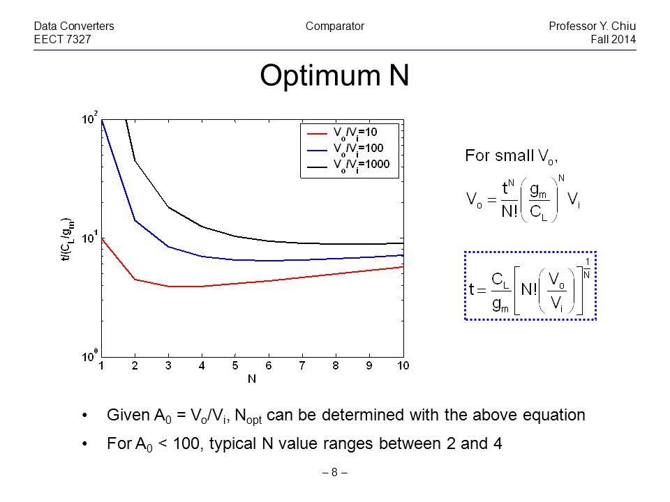 Comparison – 9 – Data ConvertersComparatorProfessor Y.