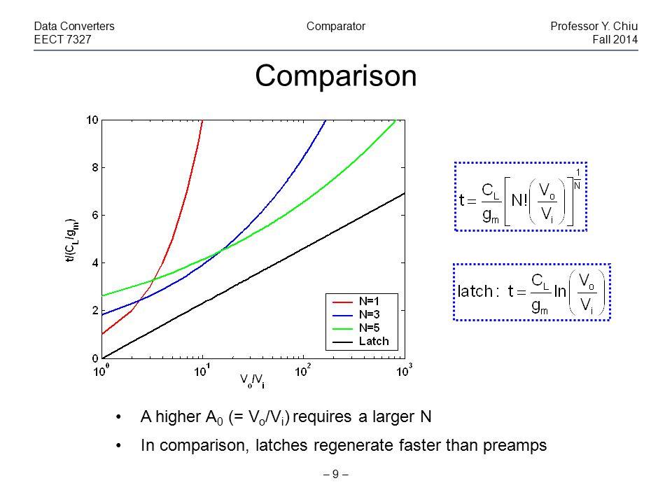To Obtain More Gain – 30 – Data ConvertersComparatorProfessor Y.
