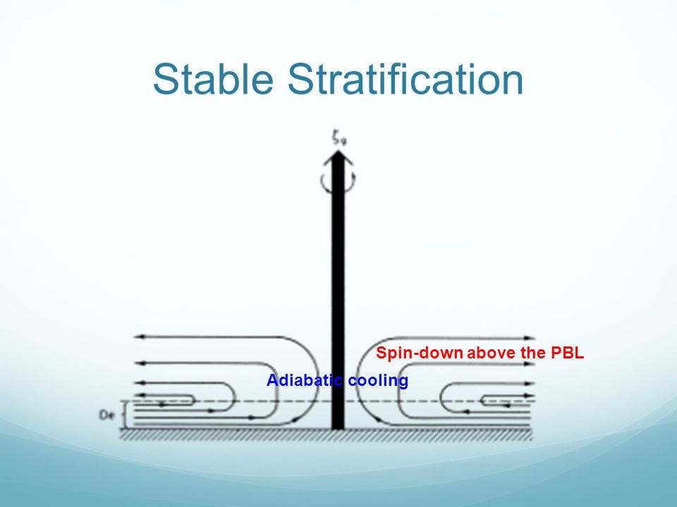 Stable Stratification Spin-down above the PBL Adiabatic cooling