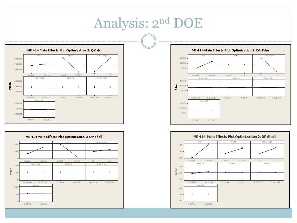 Analysis: 2 nd DOE