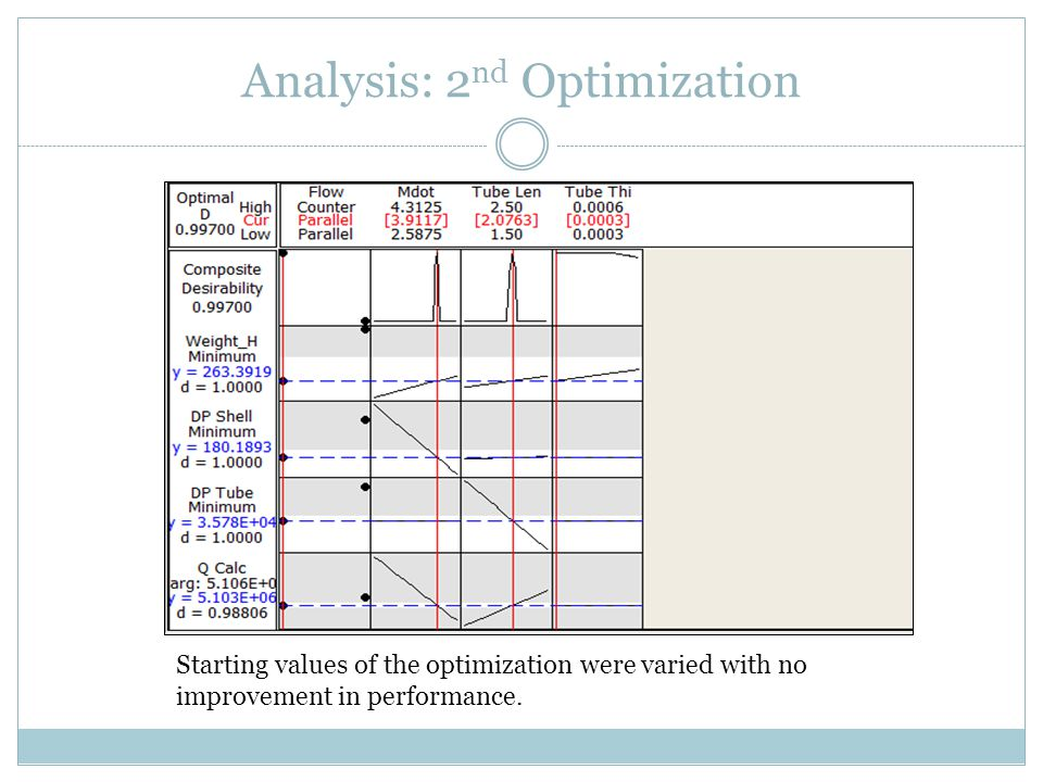 Analysis: 2 nd Optimization Starting values of the optimization were varied with no improvement in performance.