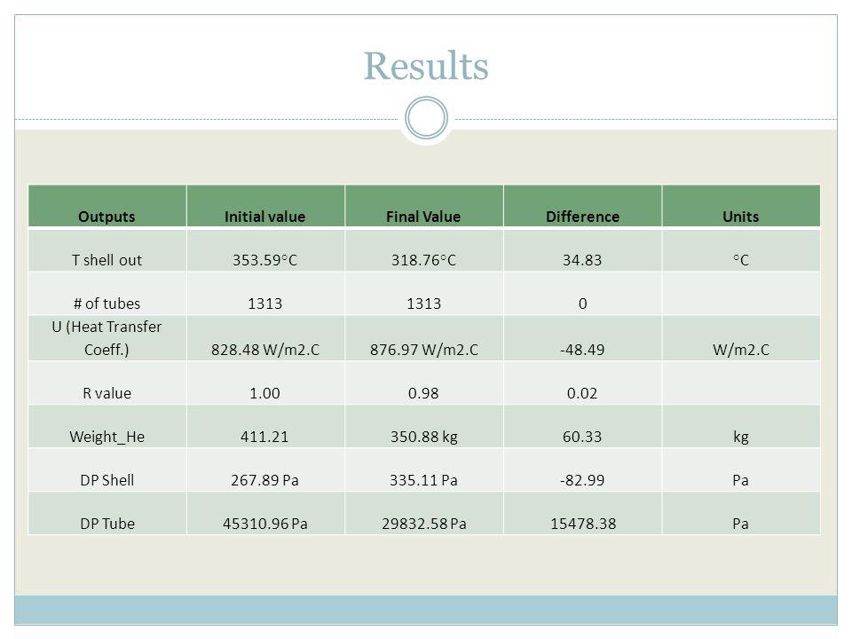 Results OutputsInitial valueFinal ValueDifferenceUnits T shell out353.59°C318.76°C34.83°C # of tubes1313 0 U (Heat Transfer Coeff.)828.48 W/m2.C876.97 W/m2.C-48.49W/m2.C R value1.000.980.02 Weight_He411.21350.88 kg60.33kg DP Shell267.89 Pa335.11 Pa-82.99Pa DP Tube45310.96 Pa29832.58 Pa15478.38Pa