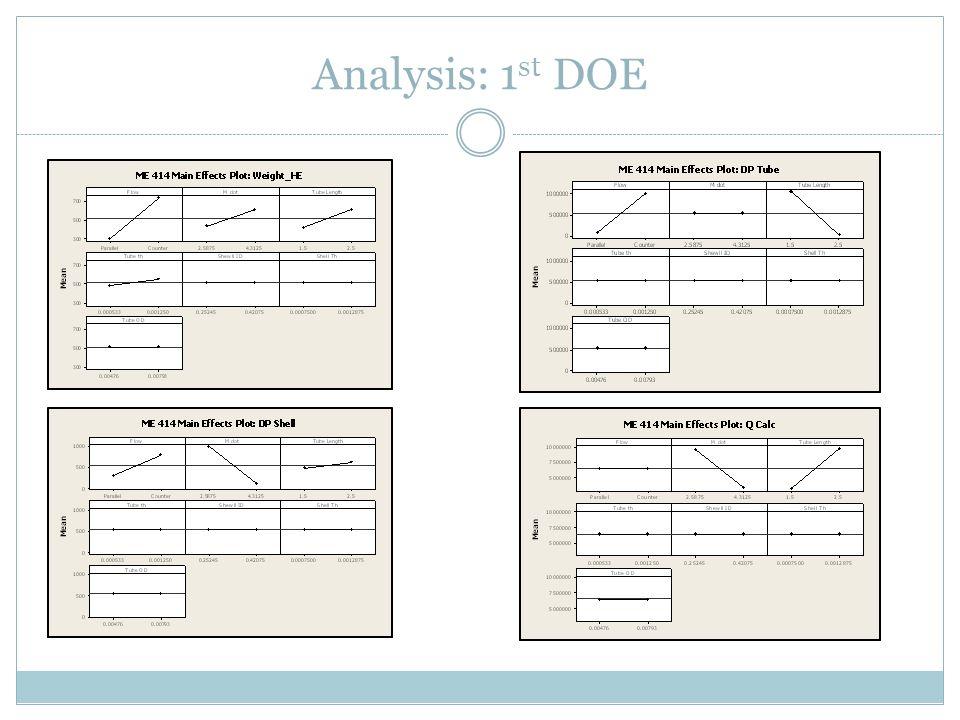 Analysis: 1 st DOE