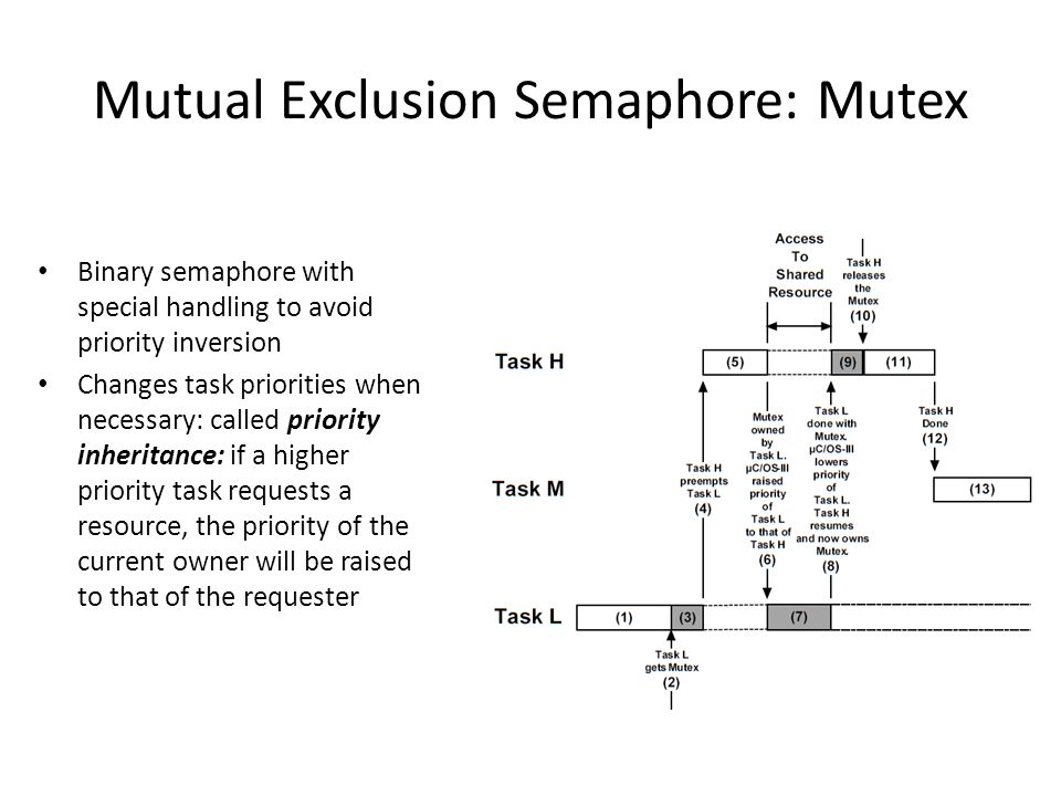 Mutual Exclusion Semaphore: Mutex Binary semaphore with special handling to avoid priority inversion Changes task priorities when necessary: called priority inheritance: if a higher priority task requests a resource, the priority of the current owner will be raised to that of the requester