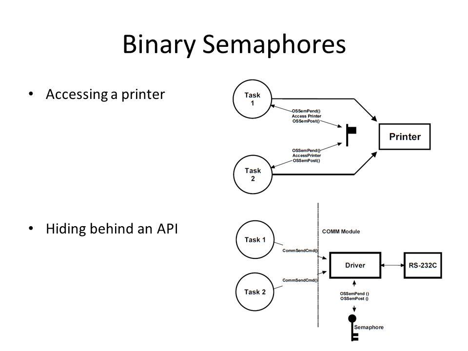 Binary Semaphores Accessing a printer Hiding behind an API