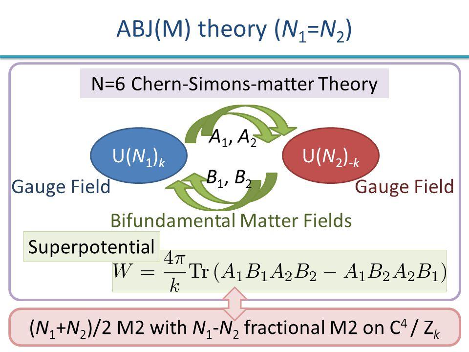 (N 1 +N 2 )/2 M2 with N 1 -N 2 fractional M2 on C 4 / Z k ABJ(M) theory (N 1 =N 2 ) U(N 2 ) -k U(N 1 ) k Gauge Field Bifundamental Matter Fields N=6 Chern-Simons-matter Theory Superpotential A 1, A 2 B 1, B 2