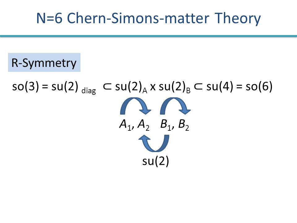 N=6 Chern-Simons-matter Theory so(3) = su(2) diag ⊂ su(2) A x su(2) B ⊂ su(4) = so(6) A 1, A 2 B 1, B 2 su(2) R-Symmetry