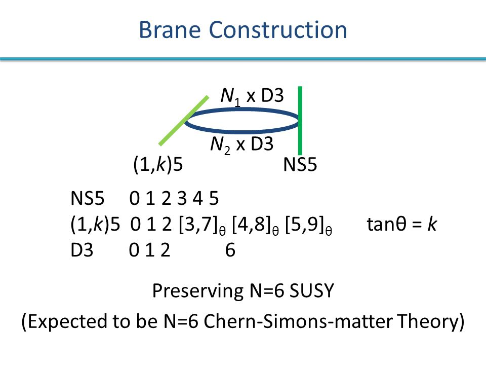 Brane Construction NS5 0 1 2 3 4 5 (1,k)5 0 1 2 [3,7] θ [4,8] θ [5,9] θ tanθ = k D3 0 1 2 6 N 1 x D3 N 2 x D3 (1,k)5 NS5 Preserving N=6 SUSY (Expected to be N=6 Chern-Simons-matter Theory)