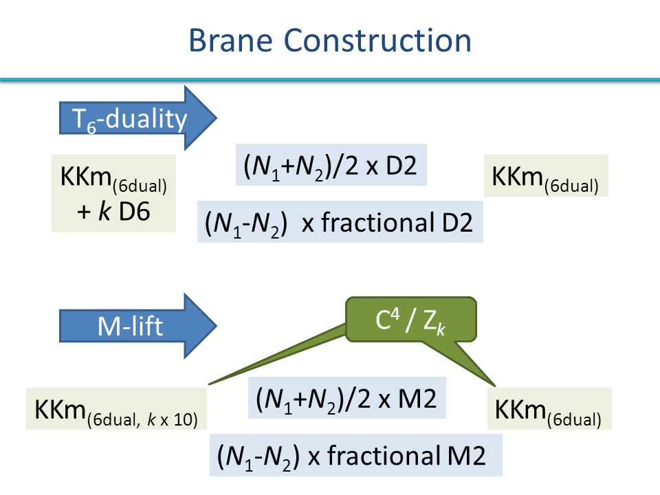 Brane Construction T 6 -duality KKm (6dual) + k D6 KKm (6dual) (N 1 +N 2 )/2 x D2 (N 1 -N 2 ) x fractional D2 KKm (6dual, k x 10) KKm (6dual) (N 1 +N