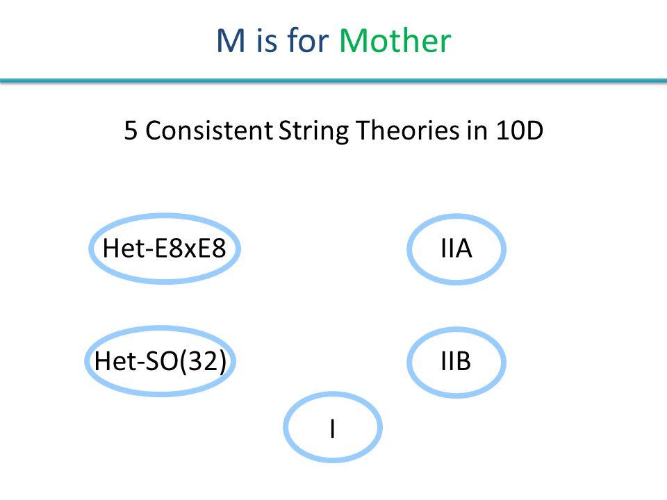 M is for Mother IIA IIB I Het-SO(32) Het-E8xE8 5 Consistent String Theories in 10D