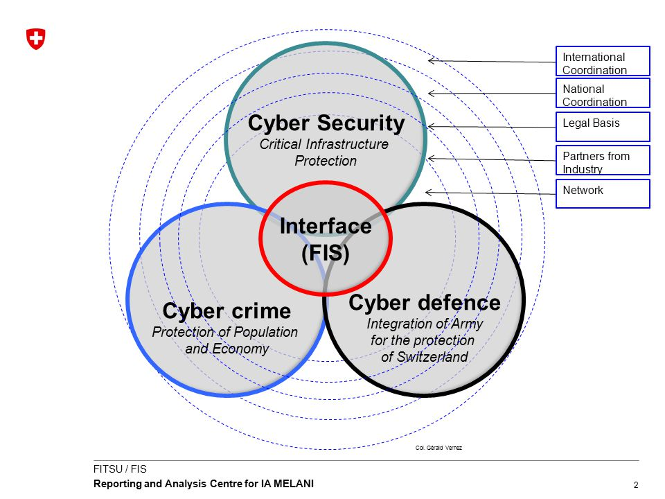 2 FITSU / FIS Reporting and Analysis Centre for IA MELANI Cyber Security Critical Infrastructure Protection Cyber crime Protection of Population and E