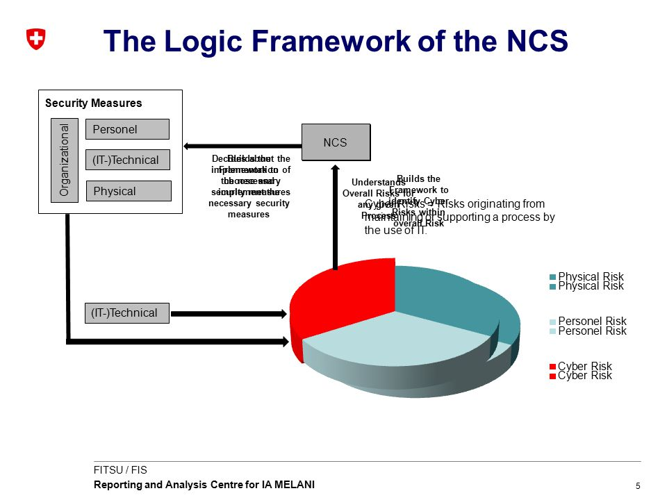 5 FITSU / FIS Reporting and Analysis Centre for IA MELANI The Logic Framework of the NCS Executives Board Understands Overall Risks for any given Proc