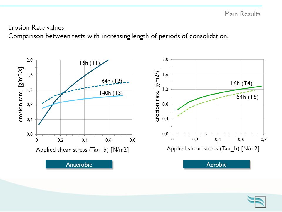 Main Results Erosion Rate values Comparison between tests with increasing length of periods of consolidation.