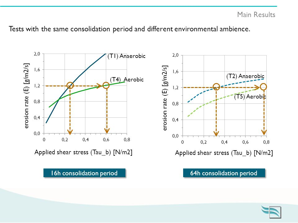 Main Results Tests with the same consolidation period and different environmental ambience.