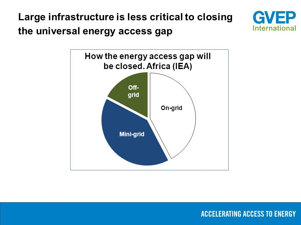 Large infrastructure is less critical to closing the universal energy access gap On-grid Off- grid Mini-grid How the energy access gap will be closed.