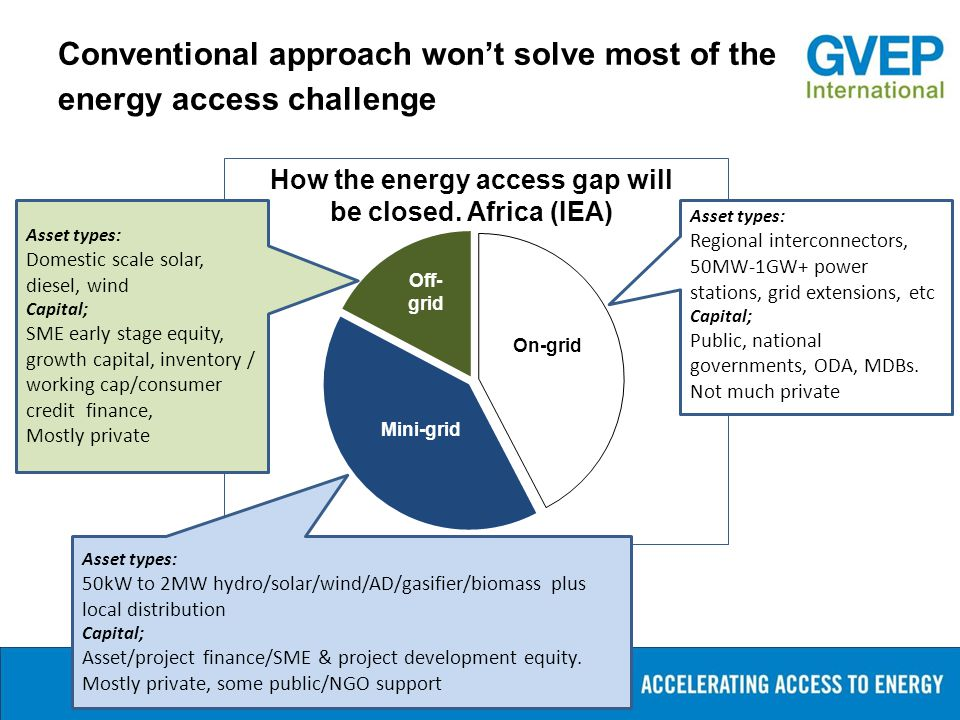 Conventional approach won't solve most of the energy access challenge On-grid Off- grid Mini-grid Asset types: 50kW to 2MW hydro/solar/wind/AD/gasifie
