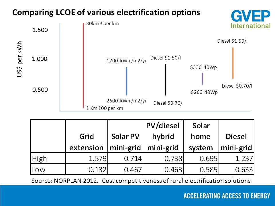 1.500 1.000 0.500 US$ per kWh Source: NORPLAN 2012. Cost competitiveness of rural electrification solutions Comparing LCOE of various electrification