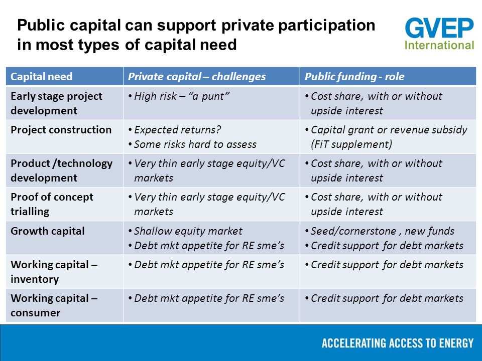 Public capital can support private participation in most types of capital need Capital needPrivate capital – challengesPublic funding - role Early sta