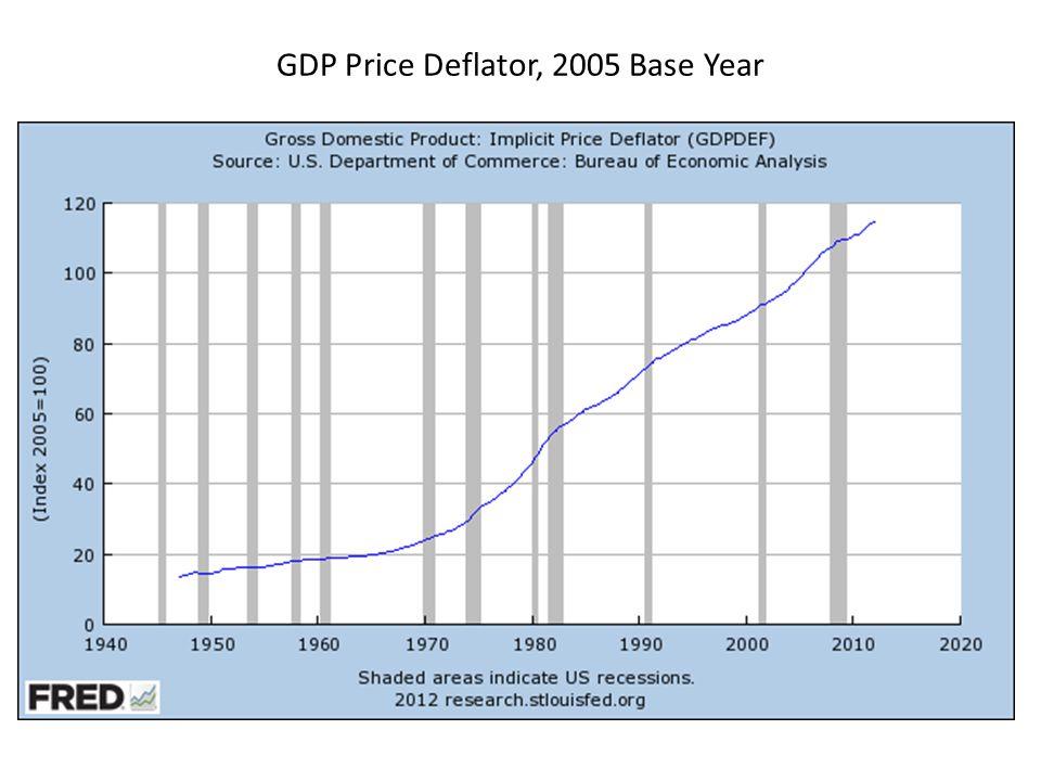 GDP Price Deflator, 2005 Base Year