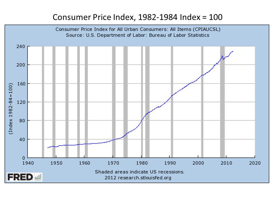 Consumer Price Index, 1982-1984 Index = 100