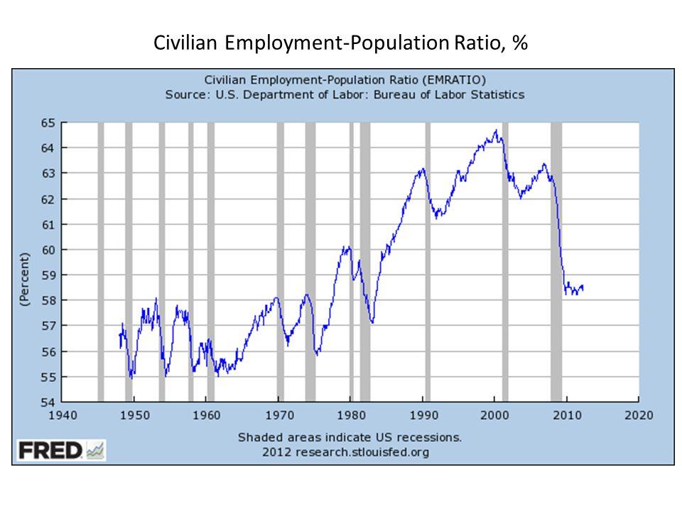 Civilian Employment-Population Ratio, %