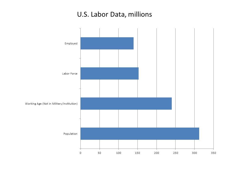 U.S. Labor Data, millions