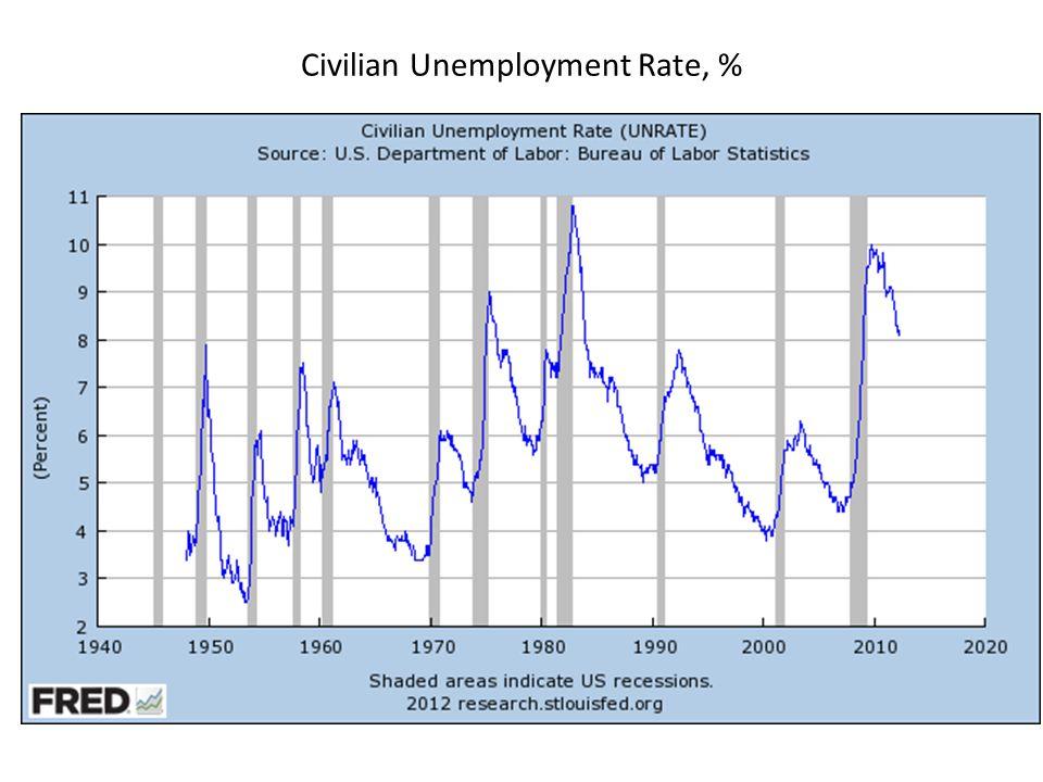 Civilian Unemployment Rate, %