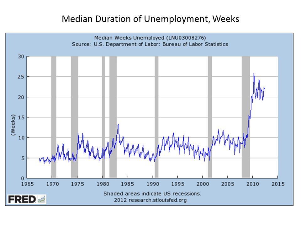 Median Duration of Unemployment, Weeks