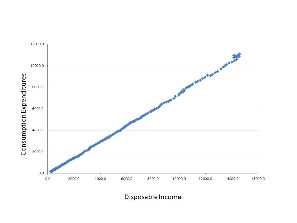 Disposable Income Consumption Expenditures