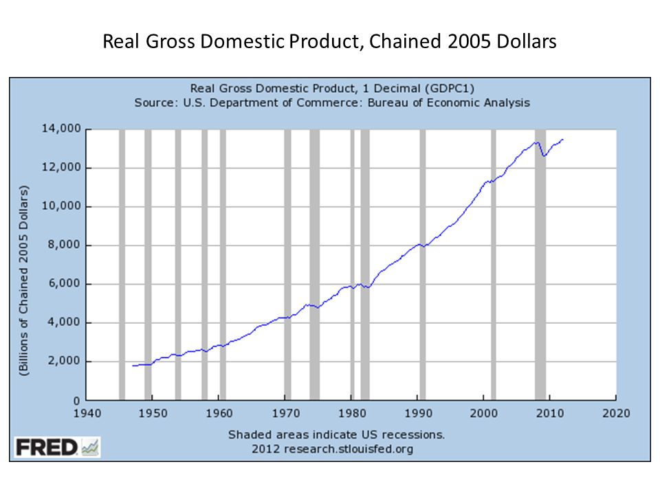 Real Gross Domestic Product, Chained 2005 Dollars