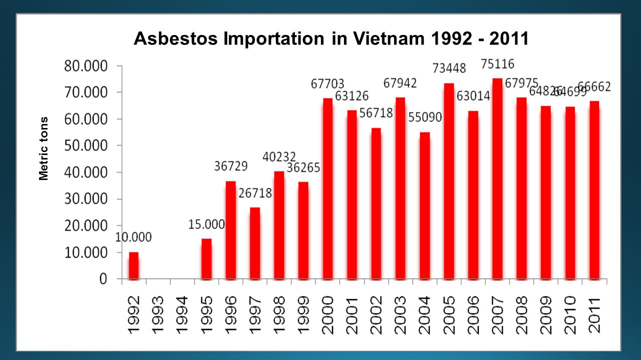 Asbestos Importation in Vietnam 1992 - 2011 Metric tons