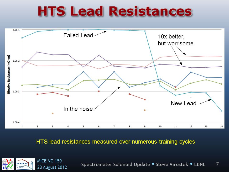 LBNL MICE VC August Spectrometer Solenoid Update  Steve Virostek  LBNL HTS Lead Resistances HTS lead resistances measured over numerous training cycles Failed Lead New Lead 10x better, but worrisome In the noise