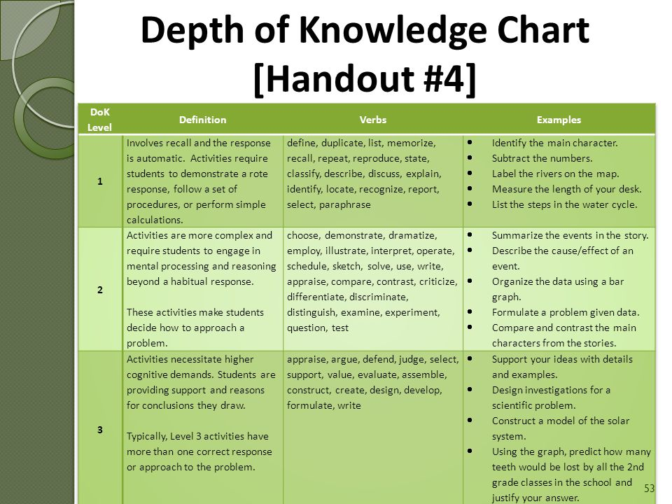 Depth of Knowledge is… The complexity of mental processing that must occur in order to construct an answer A critical factor in determining item/task rigor 52