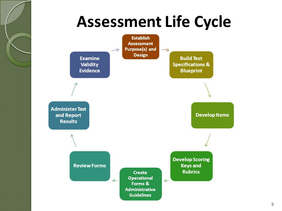 1. Develop high-quality performance measures for use within the greater educator effectiveness system. 2. Increase assessment literacy of participants