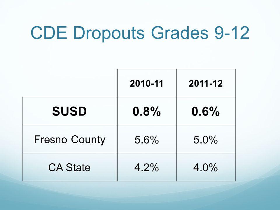 CDE Dropouts Grades 9-12 2010-112011-12 SUSD0.8%0.6% Fresno County5.6%5.0% CA State4.2%4.0%