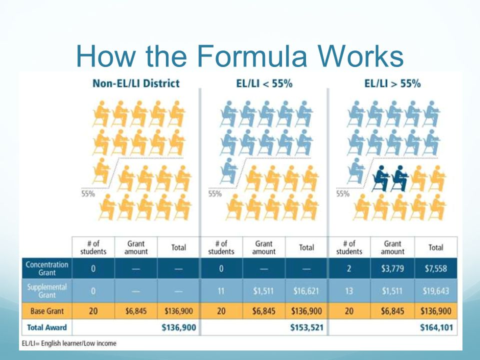 How the Formula Works