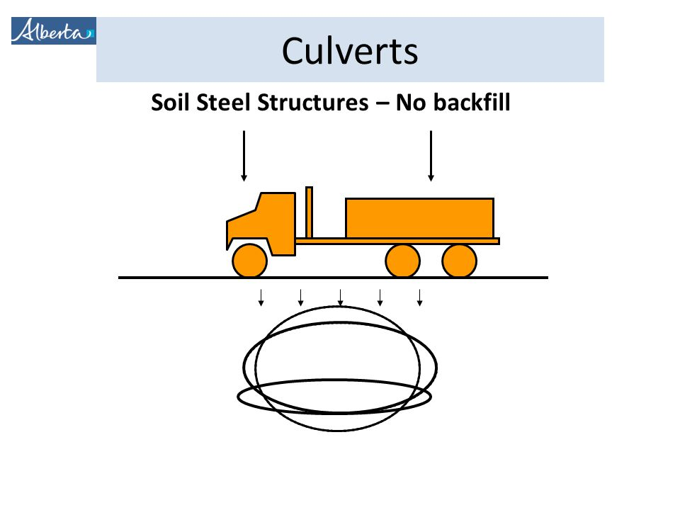 Culverts Soil Steel Structures – No backfill